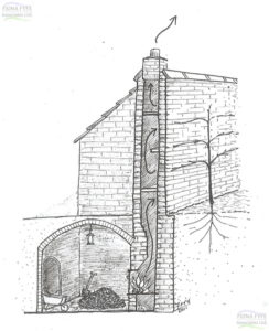 "Interpretative sketch by Fiona Fyfe showing an Eighteenth Century ""hot wall"" and underground stokehole."